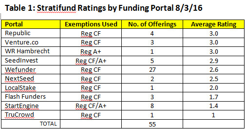 Stratifund Ratings by Portal 8/3/16