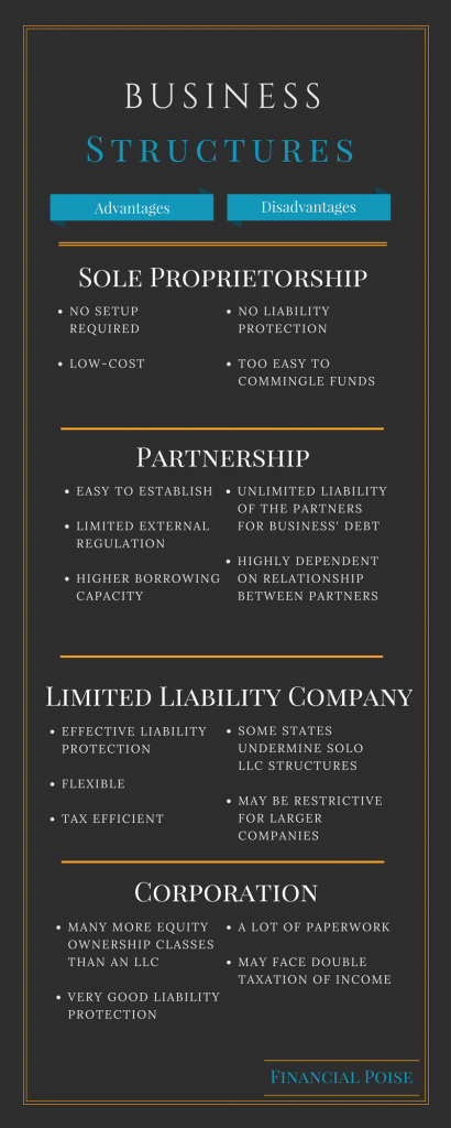 business structures sole proprietorship partnership llc corporation