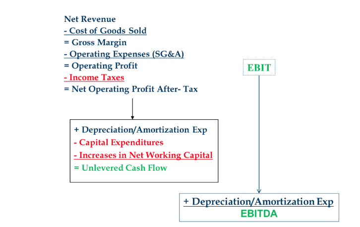 cash flow vs. EBITDA