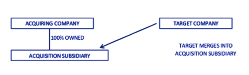 Forward Triangular Merger M&A Deal Structure