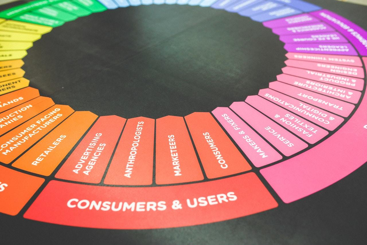 Categories of customers and users arrayed on a colored wheel, representing lead generation tactics to grow your customer base