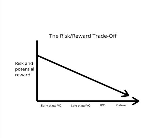 Venture Capital Risk-Reward Trade-Off