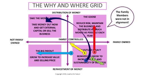 Family Business Investment GPS Grid