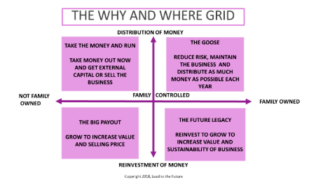 Family Business GPS Grid