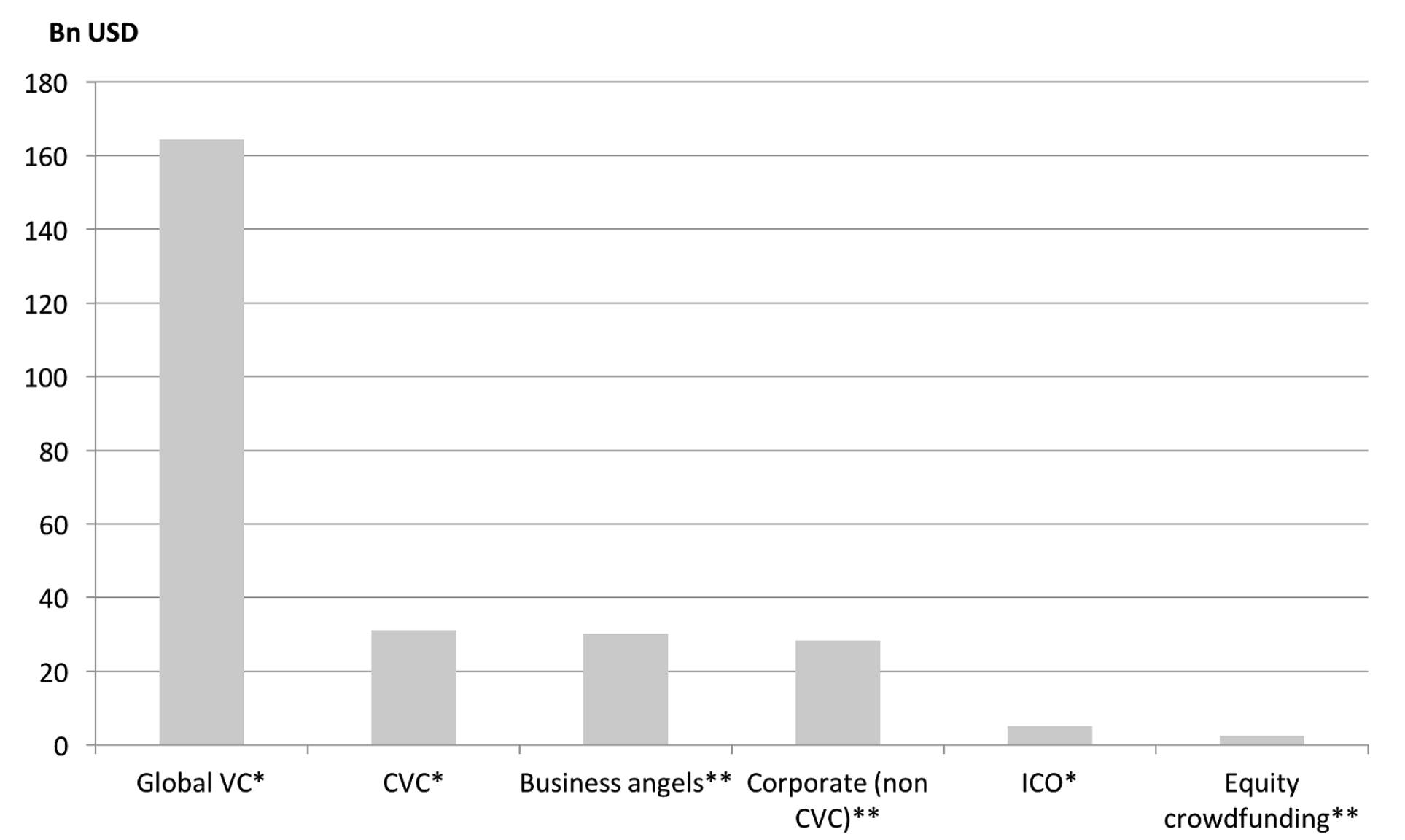 Sources of Startup Financing