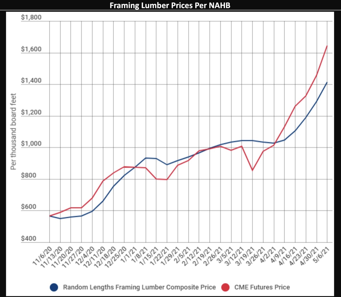 Lumber Prices
