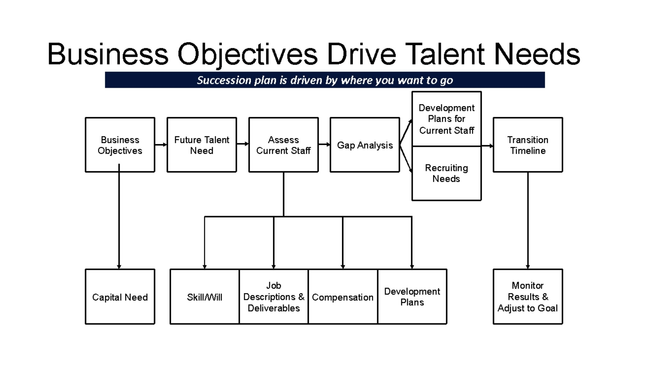 Business Objectives Drive Talent Needs